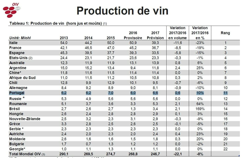 Lista de maiores produtores mundiais 2017